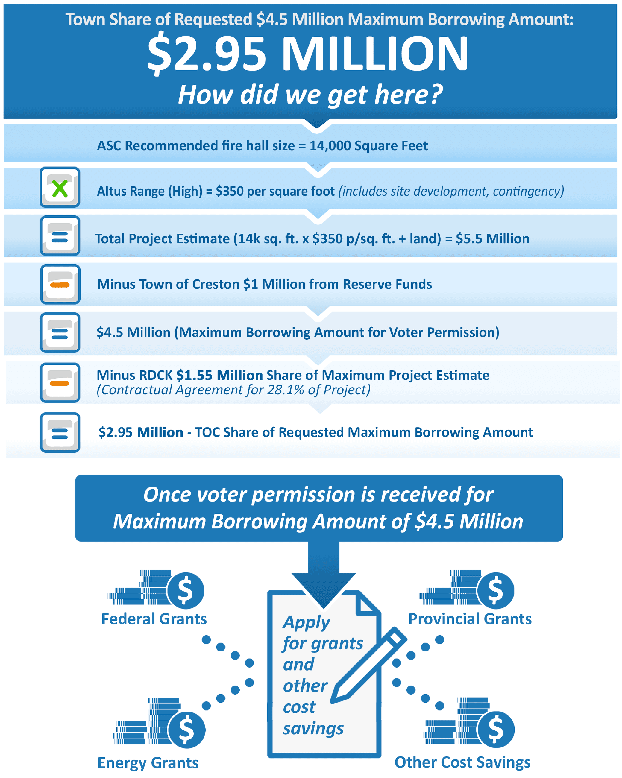referendum_funding_flowchart